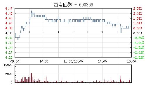 西南证券(600369)行情走势图