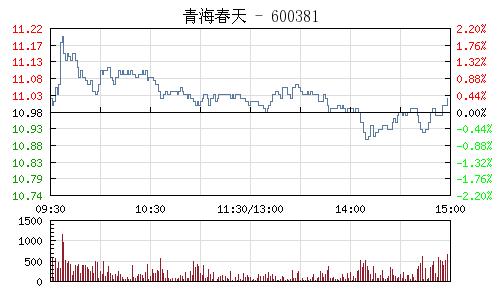 青海春天(600381)行情走势图