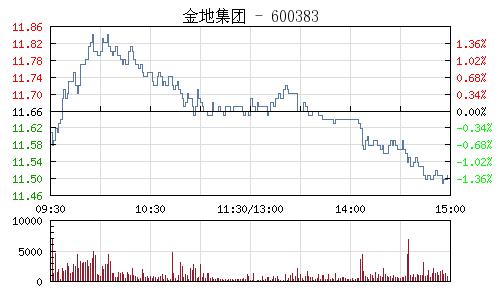 金地集团(600383)行情走势图