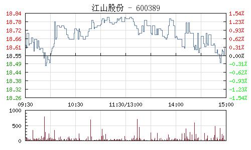 江山股份(600389)行情走势图
