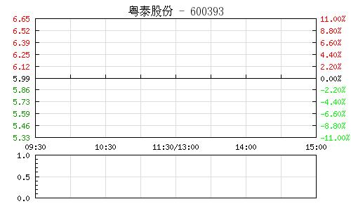 粤泰股份(600393)行情走势图
