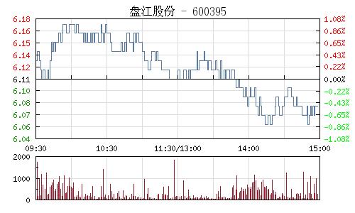 盘江股份(600395)行情走势图