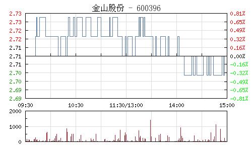 金山股份(600396)行情走势图