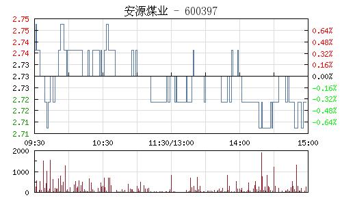 安源煤业(600397)行情走势图