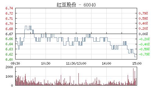 红豆股份(600400)行情走势图