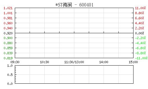 *ST海润(600401)行情走势图