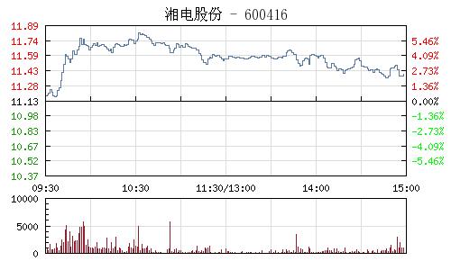湘电股份(600416)行情走势图