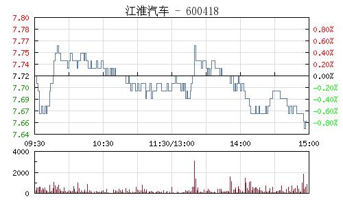 江淮汽车(600418)行情走势图