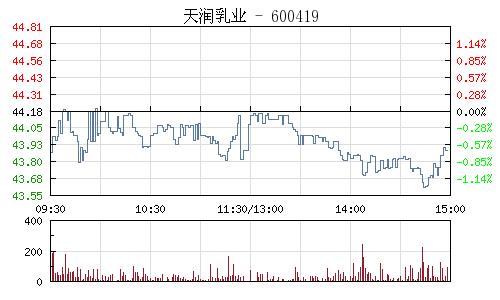 天润乳业(600419)行情走势图