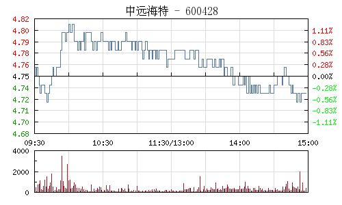 中远海特(600428)行情走势图
