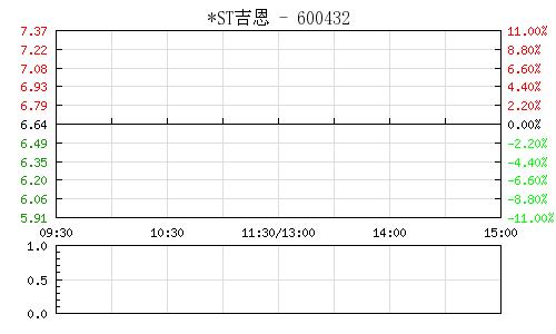 *ST吉恩(600432)行情走势图