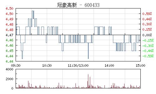 冠豪高新(600433)行情走势图