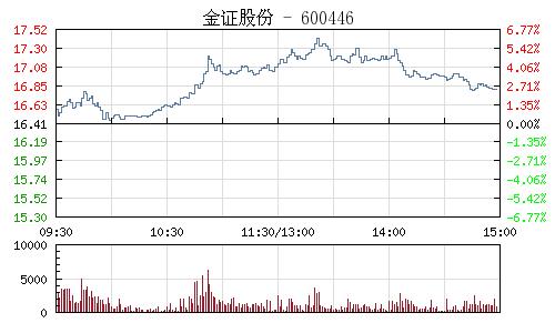 金证股份(600446)行情走势图