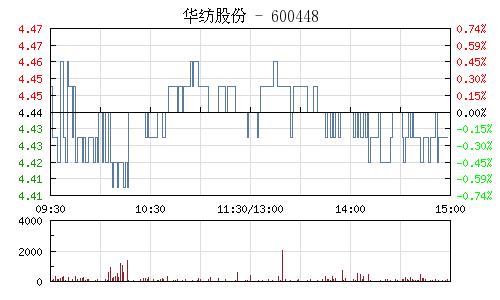 华纺股份(600448)行情走势图
