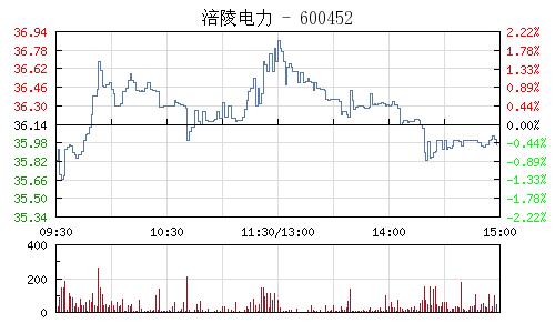 涪陵电力(600452)行情走势图