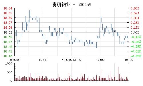 贵研铂业(600459)行情走势图