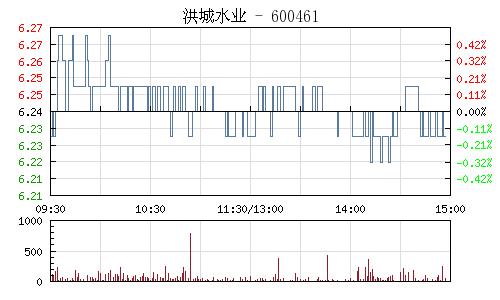 洪城水业(600461)行情走势图