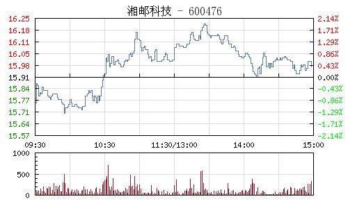 湘邮科技(600476)行情走势图