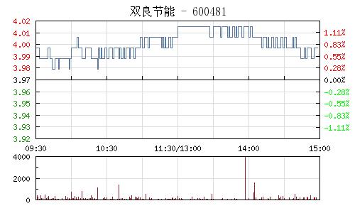 双良节能(600481)行情走势图