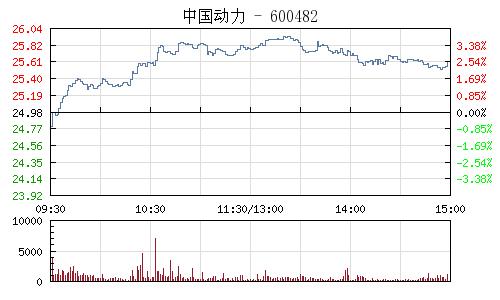 中国动力(600482)行情走势图