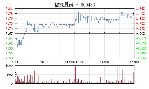 福能股份(600483)行情走势图