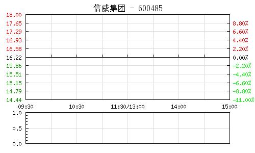 信威集团(600485)行情走势图