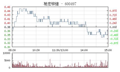 驰宏锌锗(600497)行情走势图