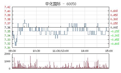 中化国际(600500)行情走势图