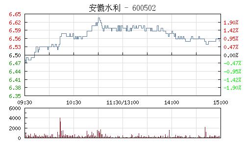 安徽水利(600502)行情走势图