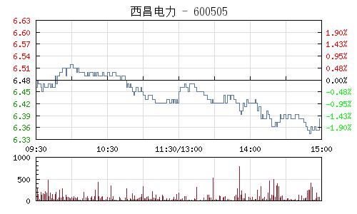 西昌电力(600505)行情走势图