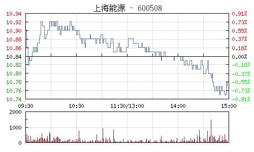 上海能源(600508)行情走势图