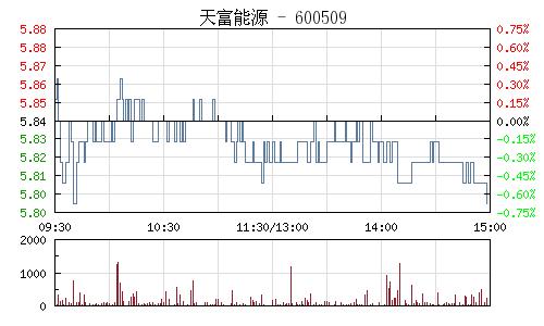 天富能源(600509)行情走势图