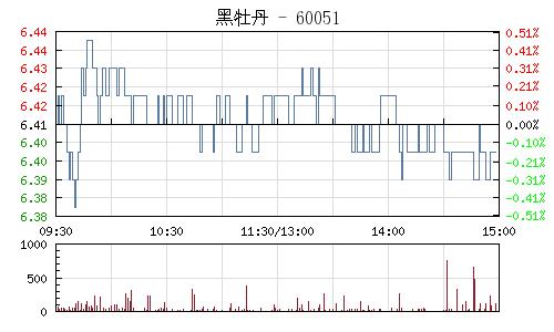 黑牡丹(600510)行情走势图