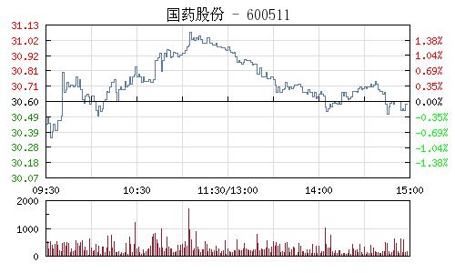 国药股份(600511)行情走势图