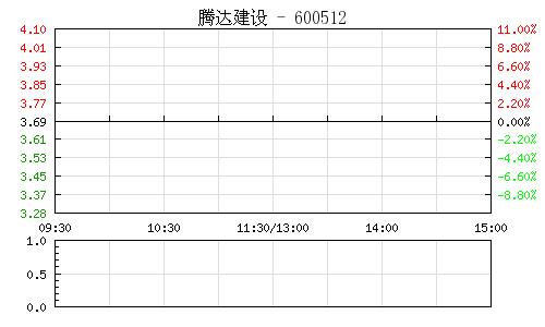 腾达建设(600512)行情走势图