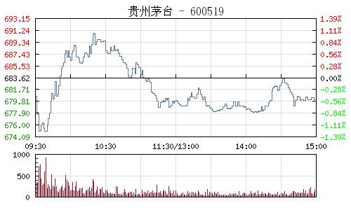 贵州茅台(600519)行情走势图