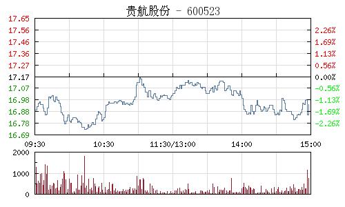 贵航股份(600523)行情走势图