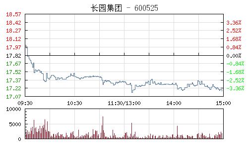 长园集团(600525)行情走势图