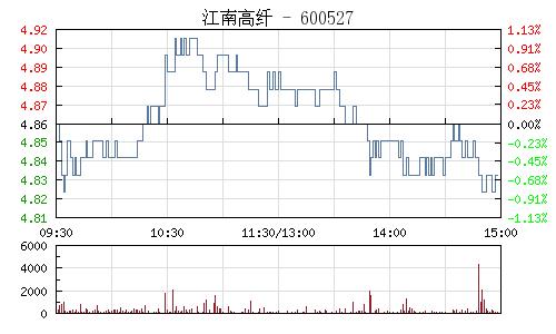江南高纤(600527)行情走势图