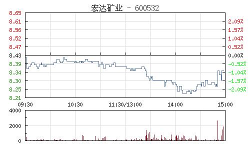 宏达矿业(600532)行情走势图