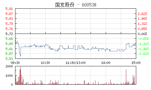 国发股份(600538)行情走势图