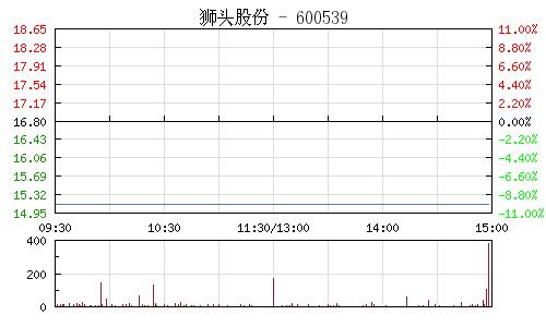 狮头股份(600539)行情走势图
