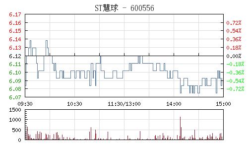 ST慧球(600556)行情走势图