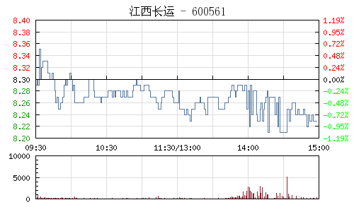 江西长运(600561)行情走势图