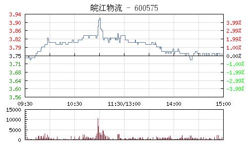 皖江物流(600575)行情走势图