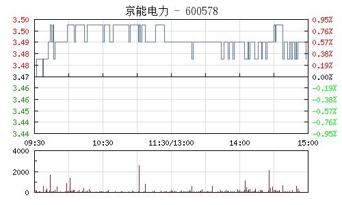 京能电力(600578)行情走势图