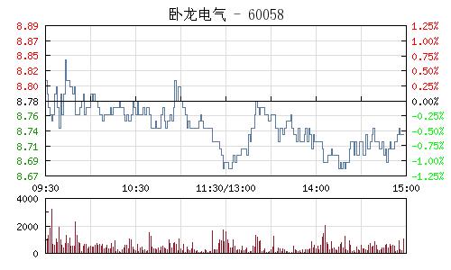 卧龙电气(600580)行情走势图