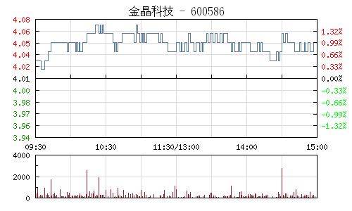金晶科技(600586)行情走势图