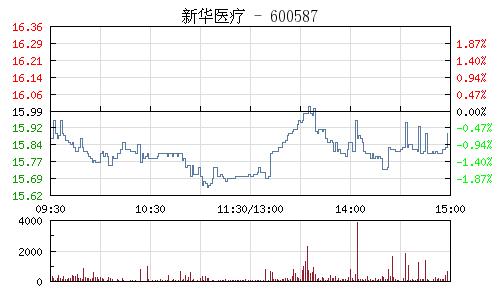 新华医疗(600587)行情走势图