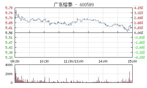 广东榕泰(600589)行情走势图